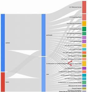 Sankey Diagram And Content Design  R Givssankey