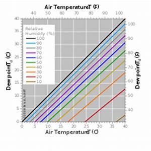 Taupunkt Berechnen Excel : dauwpunt wikipedia ~ Themetempest.com Abrechnung