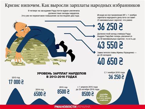 заработная плата депутата городской думы