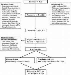 Protocol For Extended Antibiotic Therapy After