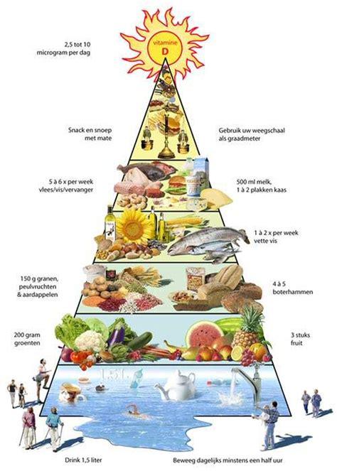 voedsel voor afvallen