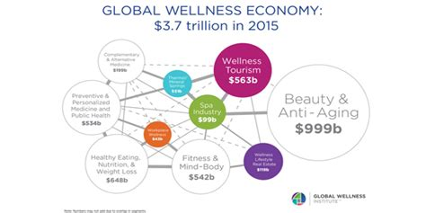 Health, Wellness and Fitness Digital Trends and Stats for ...
