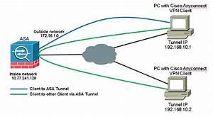 Asa 9 X  Anyconnect Vpn Client U