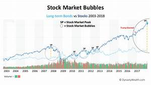 Sixth Nail to b... Stock Market Bubble Quotes