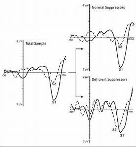 Grand Average Waveforms Representing P50 Response To S1