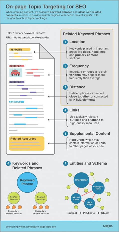 On Page Seo by Illustrated Guide To Advanced On Page Topic Targeting For