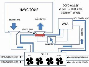 A Typical Hvac System Consisting Of Water
