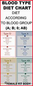 Blood Type A Diet Chart Luxury 25 Best Ideas About Blood