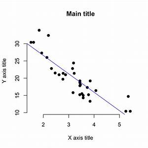 Scatter Plots - R Base Graphs - Easy Guides - Wiki