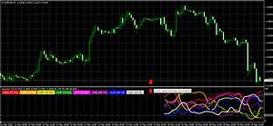 How To Install And Configure Currency Strength Indicator