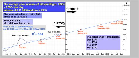 If you buy bitcoin for 100 dollars today, you will get a total of 0.00166 btc. Price prediction chart from 2013 : Bitcoin