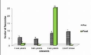 Graphical Representation Of The Answer Selection To The