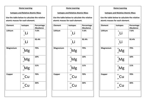 isotopes and relative atomic mass by kbuxey teaching