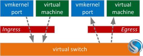 leveraging traffic shaping  control multi nic vmotion