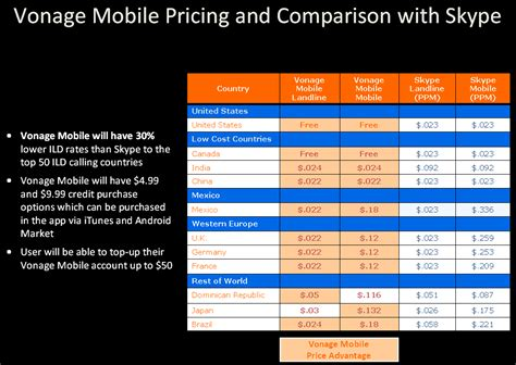 mobile voip call rate educational technology vonage mobile rate chart for