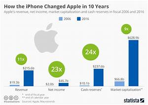 Chart  How The Iphone Changed Apple In 10 Years