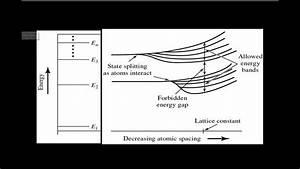 Band Diagram   Bond Model  P1