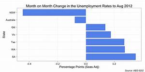 Mark the Graph: Unemployment rate falls (but not in a good ...