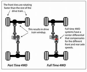 Causes And Fixes Of Drivetrain Windup