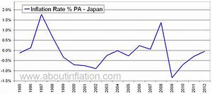 Japan Inflation Rate Historical chart - About Inflation