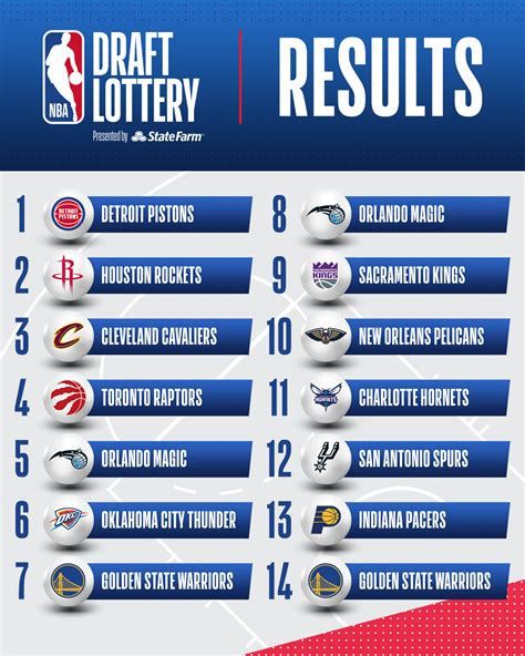 The detroit pistons won the draft lottery and were awarded. Nba Draft Lottery / NBA Draft Lottery 2021: What Time, Where To Watch The 2021 ... | id4login