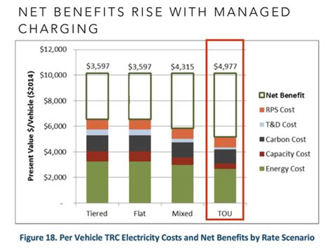 Electric Vehicle Cost by Electric Vehicles Report Part 2 The Impacts Of The