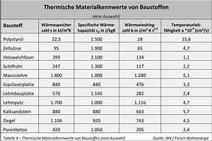 U Wert Tabelle Baustoffe : maximale effizienz mit h chstem w rmekomfort thermische eigenschaften von baustoffen ikz ~ Frokenaadalensverden.com Haus und Dekorationen