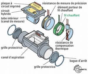Comment Reparer Un Debimetre D Air : comment reparer un debimetre d 39 air la r ponse est sur ~ Gottalentnigeria.com Avis de Voitures