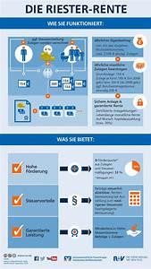 Riester Vertrag Auflösen : infografik wie funktioniert die riester rente r v blogr v blog ~ Frokenaadalensverden.com Haus und Dekorationen