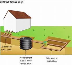 Fonctionnement Fosse Septique : assainissement individuel fonctionnement de l 39 anc ~ Premium-room.com Idées de Décoration