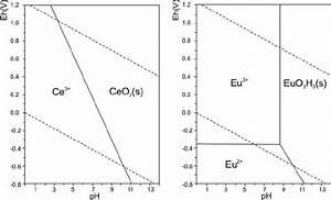 Eh U2013ph Diagrams Of The Systems Ce U2013o U2013h And Eu U2013o U2013h  Compiled
