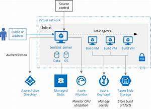 Uruchamianie Serwera Jenkins Na Platformie Azure