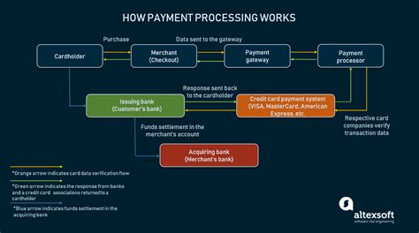 If you are paying your credit bill online through net banking, you simply need to register your credit card with your bank. How to Choose Payment Gateway: Main Providers and ...
