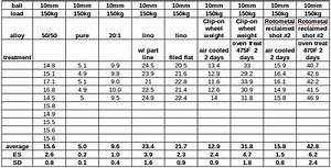 Bhn Hardness Chart Bhn Measurement Revisited