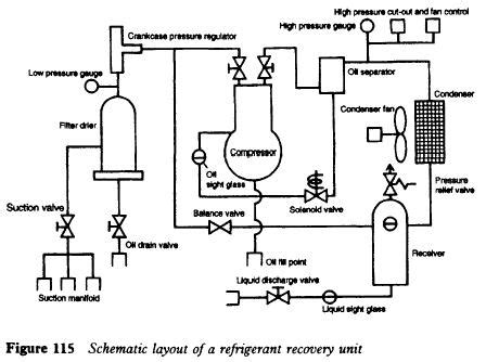commissioning of refrigerating systems refrigerator troubleshooting diagram
