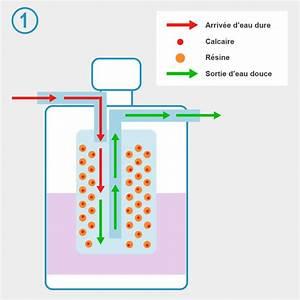 Adoucisseur D Eau Douche : fonctionnement d un adoucisseur d eau ~ Edinachiropracticcenter.com Idées de Décoration