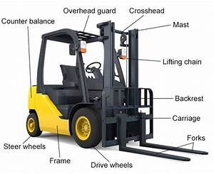 Rent Or Buy A Forklift