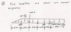Solved  Find Reactions And Shear And Moment Diagrams