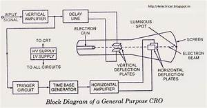 Electrical And Electronics Tutorials  Explanation To The