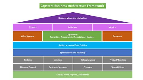 Business Architecture For Dummies Basics Of Business