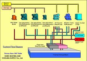 Kobe Heating And Cooling Supply Co  Ltd  Products