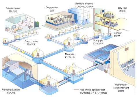 sewer system design sewer history photos and graphics