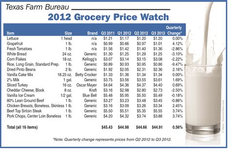 bureau price grocery price steady food prices for texans