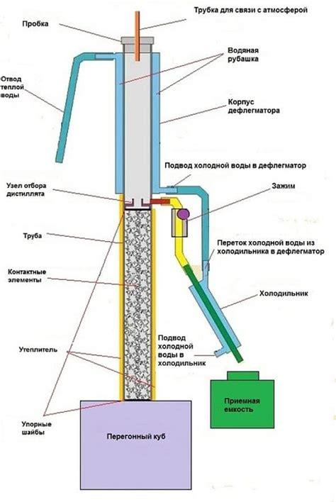 Содержание Топливные экономайзеры и производство топлива Публикации о получении метанола в домашних условиях.