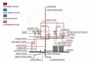 How Does Plumbing Work