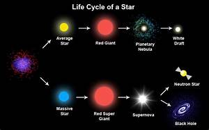 Curiosity | How do Stars die? How Will Our Sun Die? — Steemit