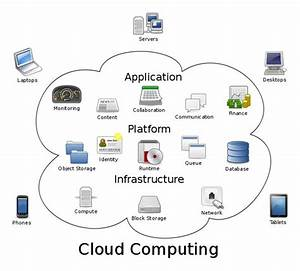 Cloud Computing Architecture Explained In Easy To