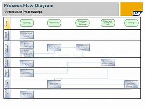 Prerequisite Process Steps Sap Best Practices Baseline