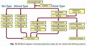 Turnkey Automatic Yogurt Production  Processing Line