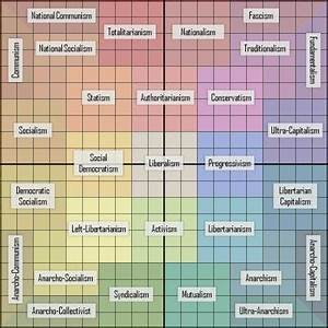 Where would the... Political Compass